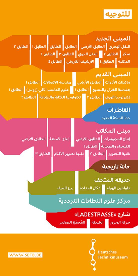 Deutsches Technikmuseum – Arabisch